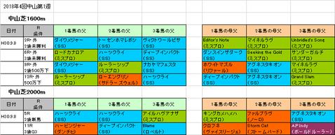 京成杯オータムハンデキャップ2018予想参考中山芝コース