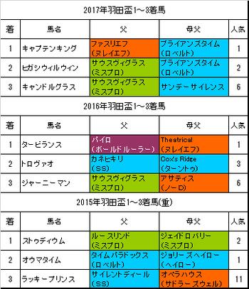 羽田盃2018予想
