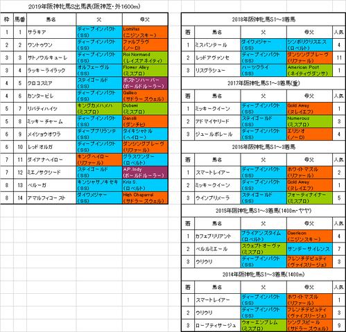 阪神牝馬ステークス2019予想