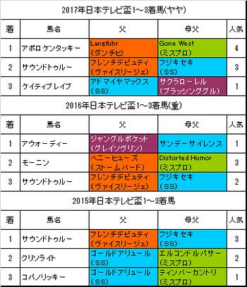 日本テレビ盃2018予想