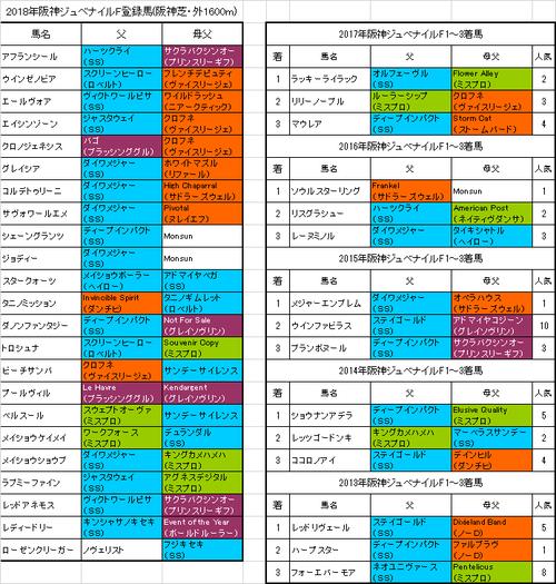 阪神ジュベナイルフィリーズ2018出走予定馬