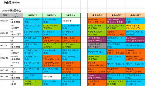 中山記念2019予想参考