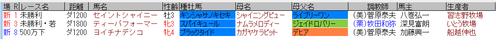 藤田菜七子5月21日