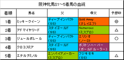 阪神牝馬ステークス2017結果