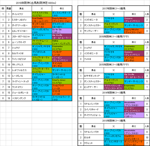 阪神カップ2018予想