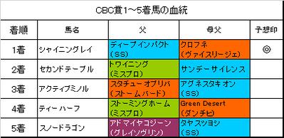CBC賞2017結果