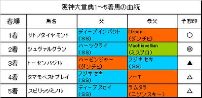 阪神大賞典2017結果
