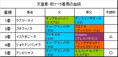 天皇賞秋2015結果