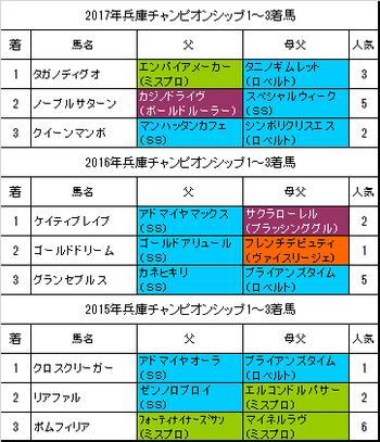 兵庫チャンピオンシップ2018予想