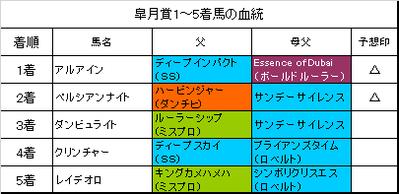 皐月賞2017結果