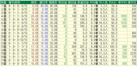 秋華賞2017過去10年馬番成績