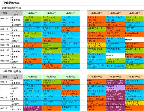 京成杯2018予想参考