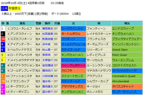 平城京ステークス2018予想
