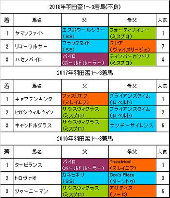 羽田盃2019予想