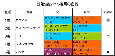 函館2歳ステークス2017結果