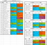 阪神ジュベナイルフィリーズ2017出馬表