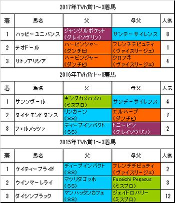 TVh賞2018過去3年