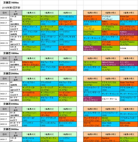 日経新春杯2018予想参考