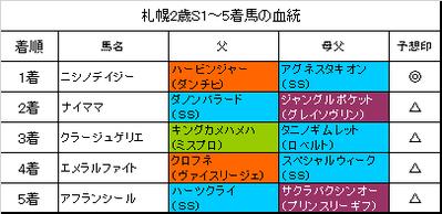 札幌2歳ステークス2018結果