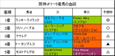 阪神ジュベナイルフィリーズ2017結果
