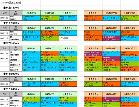 東京新聞杯2019予想参考
