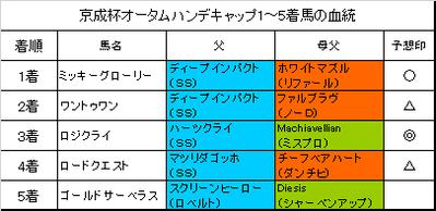 京成杯オータムハンデキャップ2018結果
