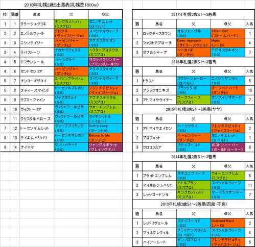 札幌2歳ステークス2018予想