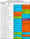 天皇賞・秋携帯用出馬表