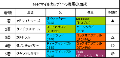 NHKマイルカップ2019結果