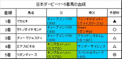 日本ダービー2016結果