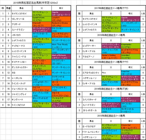 高松宮記念2018出馬表