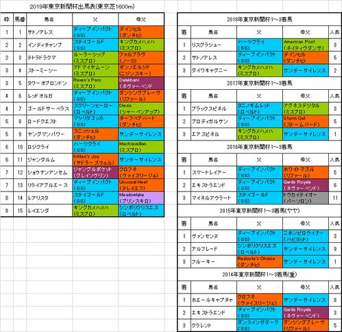 東京新聞杯2019出馬表