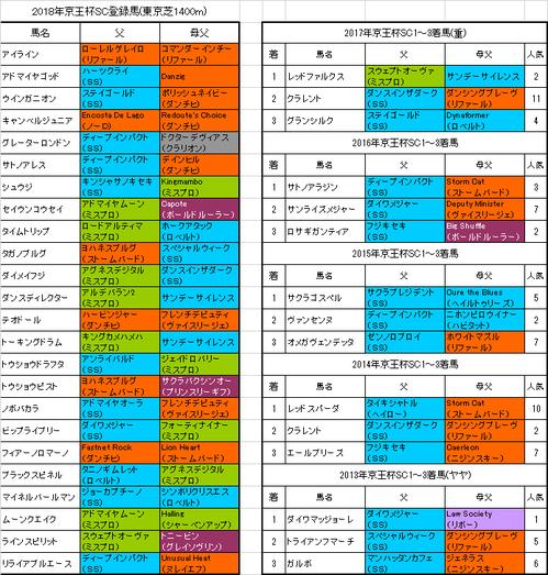 京王杯スプリングカップ2018出走予定馬