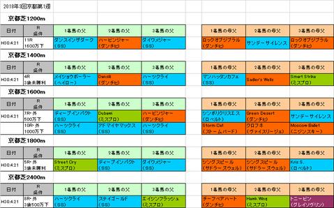 マイラーズカップ2018予想参考京都芝コース