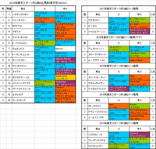 東京スポーツ杯2歳ステークス2018予想