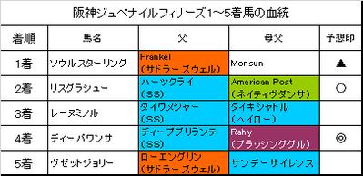 阪神ジュベナイルフィリーズ2016結果