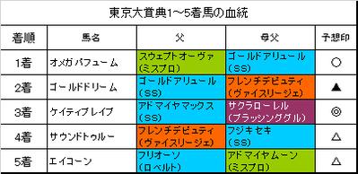 東京大賞典2018結果