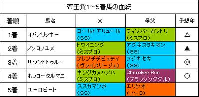 帝王賞2016結果