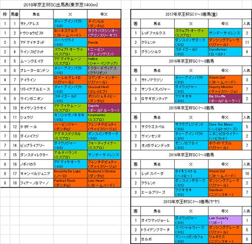 京王杯スプリングカップ2018予想