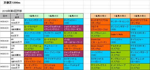 葵ステークス2018予想参考