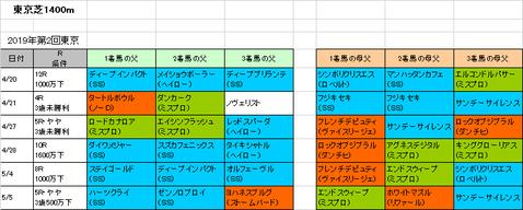 京王杯スプリングカップ2019予想参考