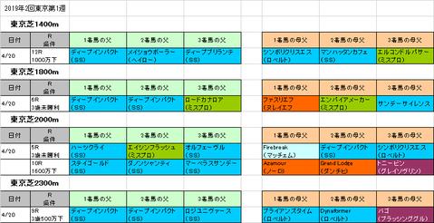 フローラステークス2019予想参考東京芝コース