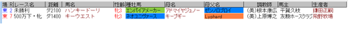 藤田菜七子6月5日