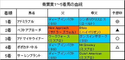 青葉賞2017結果