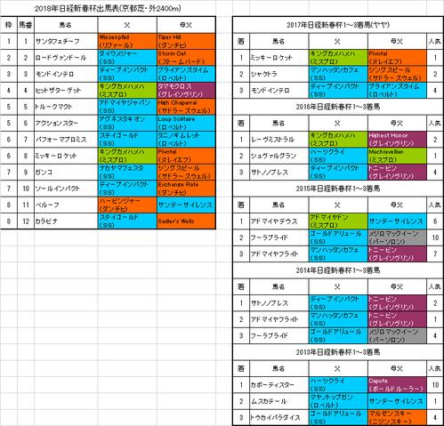 日経新春杯2018出馬表