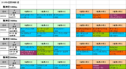セントウルステークス2018予想参考阪神芝コース