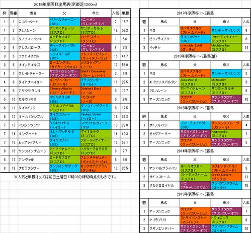 京阪杯2018予想