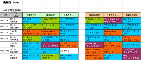 朝日杯フューチュリティステークス2018予想参考阪神芝1600m