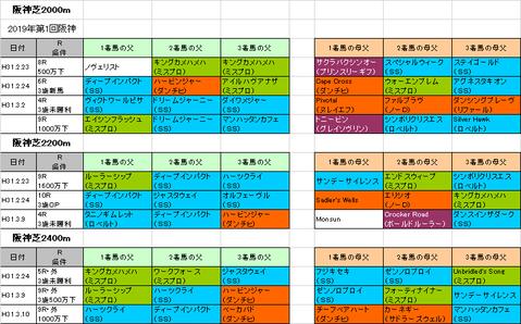 阪神大賞典2019予想参考
