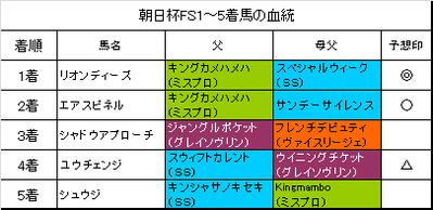 朝日杯フューチュリティステークス2015結果